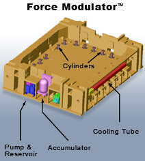 Metalforming Controls Force Modulator™